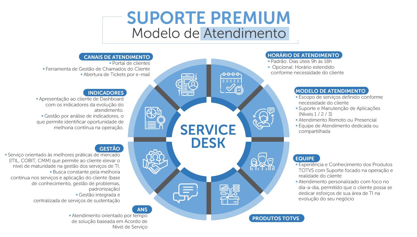 suporte totvs - service desk alfa